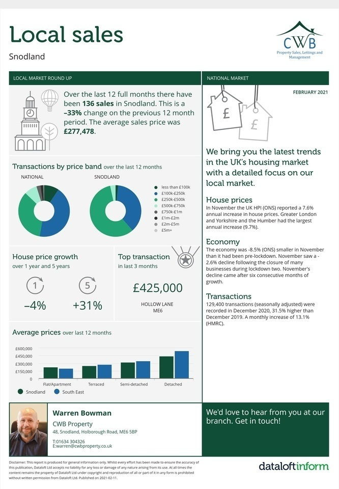 Weekly Property Market Report