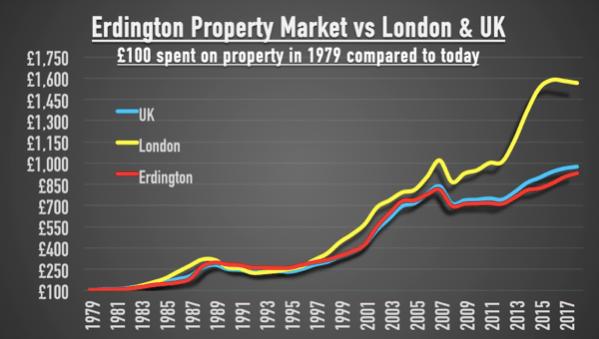 Erdington Property Market  vs  London Property Market image